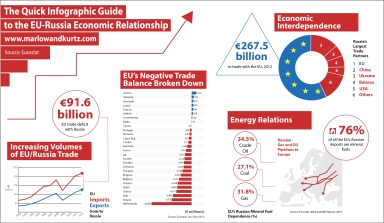The Quick Infographic Guide to the EU-Russia Relationship