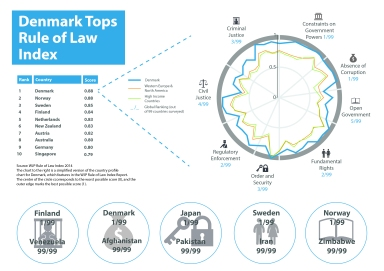 Denmark Tops Rule of Law Index